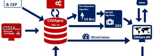 Decision Support System for Electrical Grid Operators using a Multi-Criteria Algorithm with CISIApro Hybrid Risk Evaluation (+video)
