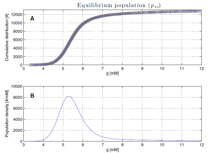 EquilibriumPopulation